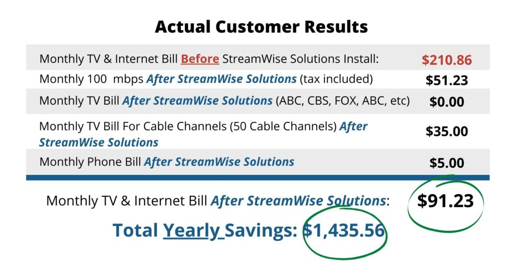 StreamWise Solutions Results